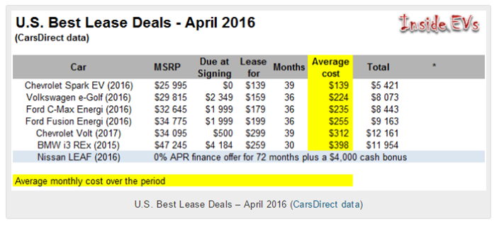 Best EV Lease Deals April 2016