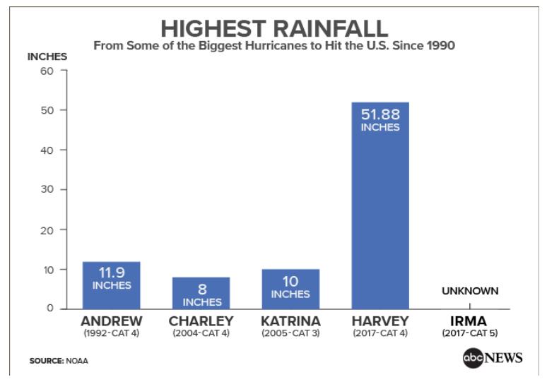Extreme Rainfall Cool Davis