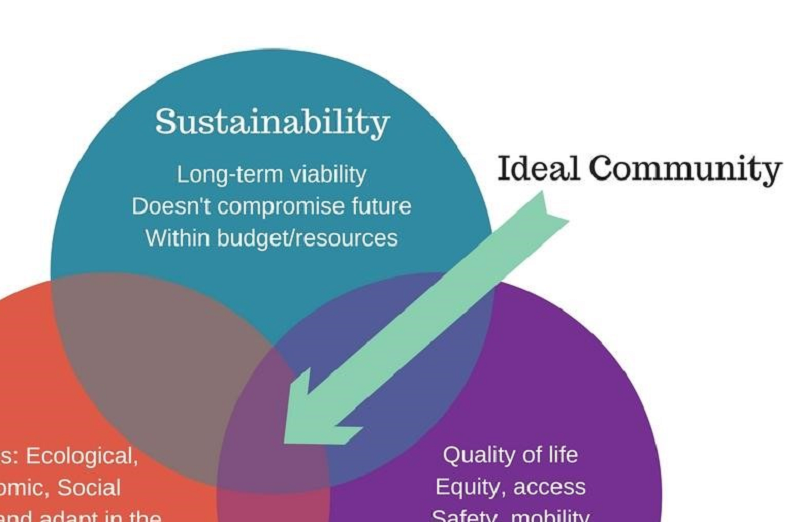 Resilience Sustainability Livability