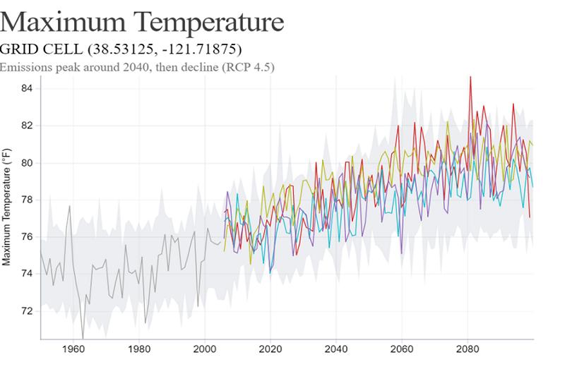caladapt temp chart