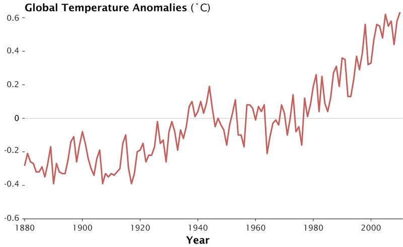 GlobalTempAnomalies_Graph_ClimateBasics800PX