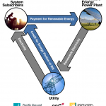 Diagram for Shared Renewables